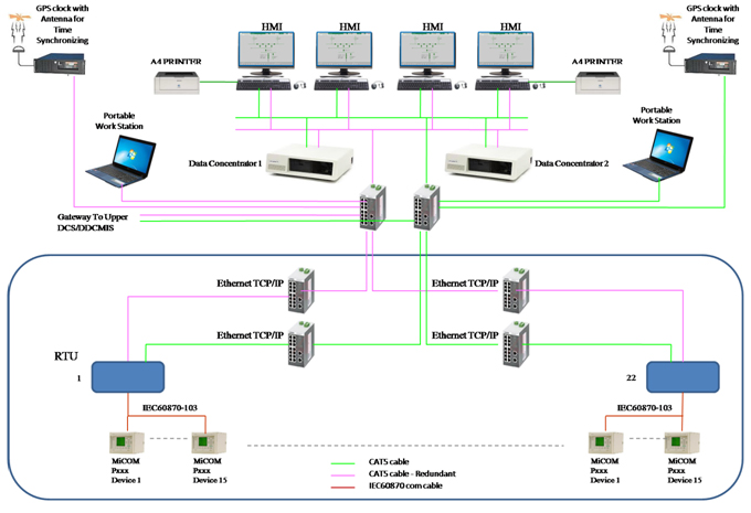 Substation Automation Systems (SAS)