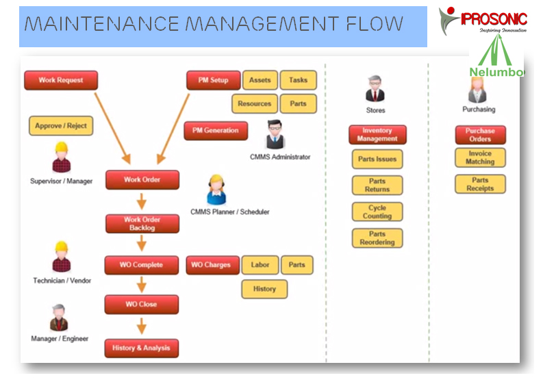 computerized management system